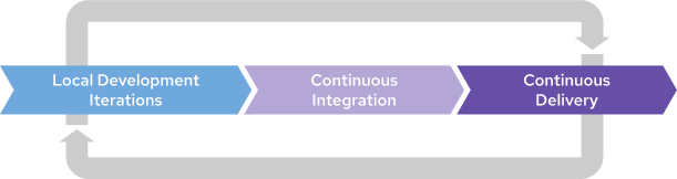 the cycle from local development iterations to continue integration and continuous delivery