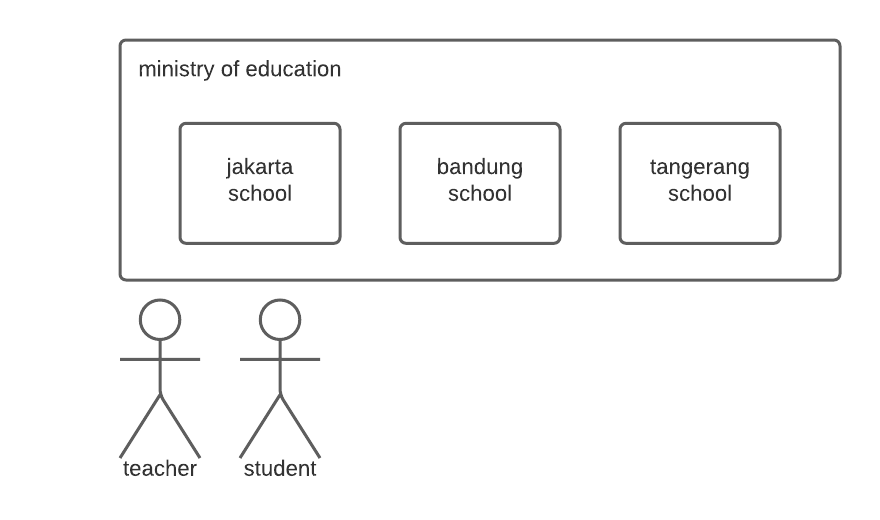 The Ministry of Education containing the jakarta, bandung, and tangerang schools, with a teacher and student