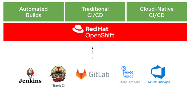 The present and future of CI/CD with GitOps on Red Hat OpenShift