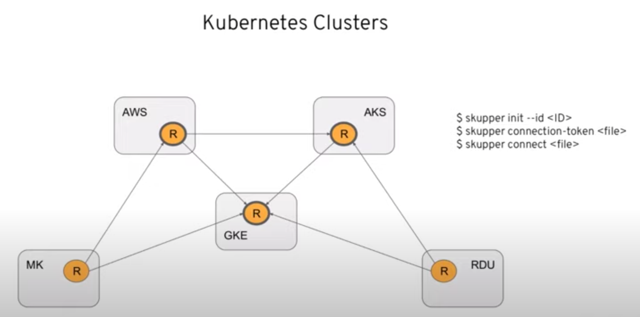 Kubernetes and the hybrid cloud with Skupper