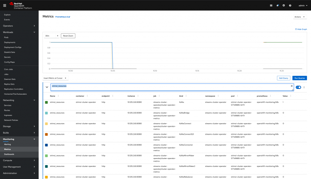 Querying Prometheus in the OpenShift console.