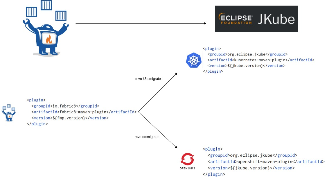 Migrating from Fabric8 Maven Plugin to Eclipse JKube 1.0.0