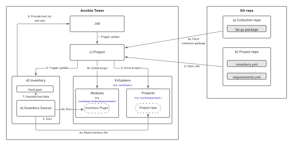 Visualizing the inventory-update process workflow just described.