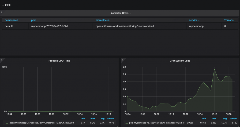 The updated Grafana dashboard showing CPU processing time and system load.