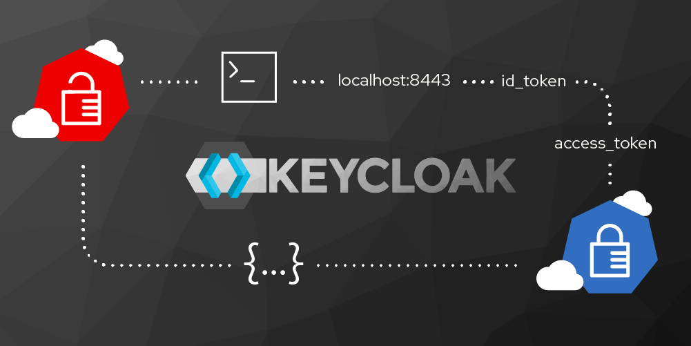 Authentication and authorization using the Keycloak REST API
