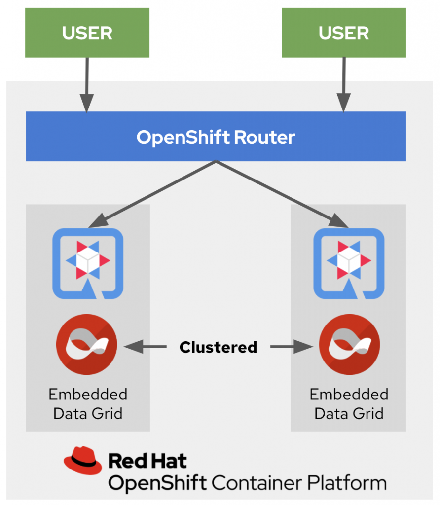 A diagram of two clustered embedded data grids running on OpenShift Container Platform.
