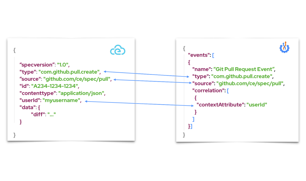 One screen shows an example of a Serverless Workflow event definition, the other shows a similar event definition in the CloudEvents format.