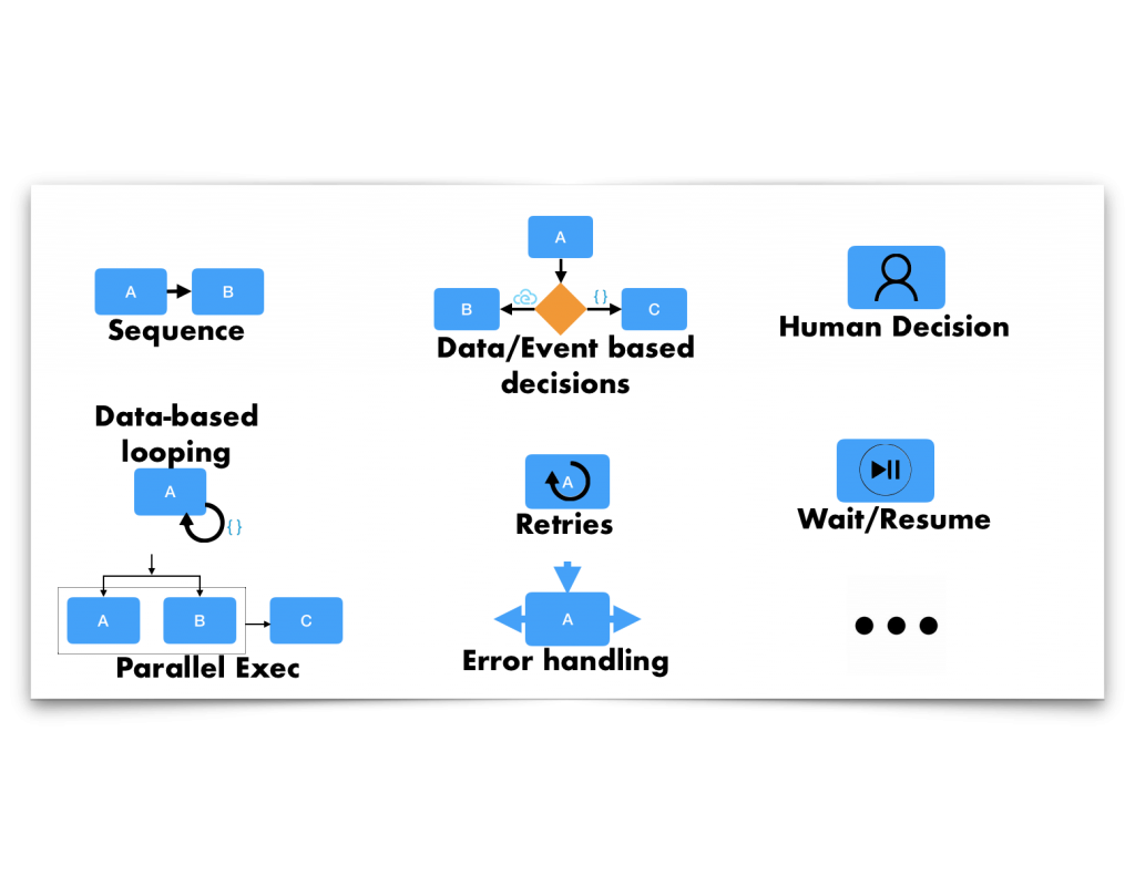 An illustration of the many control-flow logic constructs that you can define using Serverless Workflow. Options include data-based looping, sequences, human decision sequences, and more.
