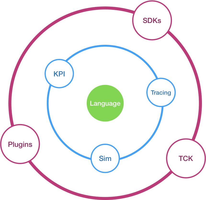 The components of a Serverless Workflow project shown in concentric circles. The Serverless Workflow language is at the center of the circles.