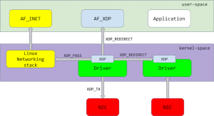 XDP runs before each driver in the Linux networking stack.