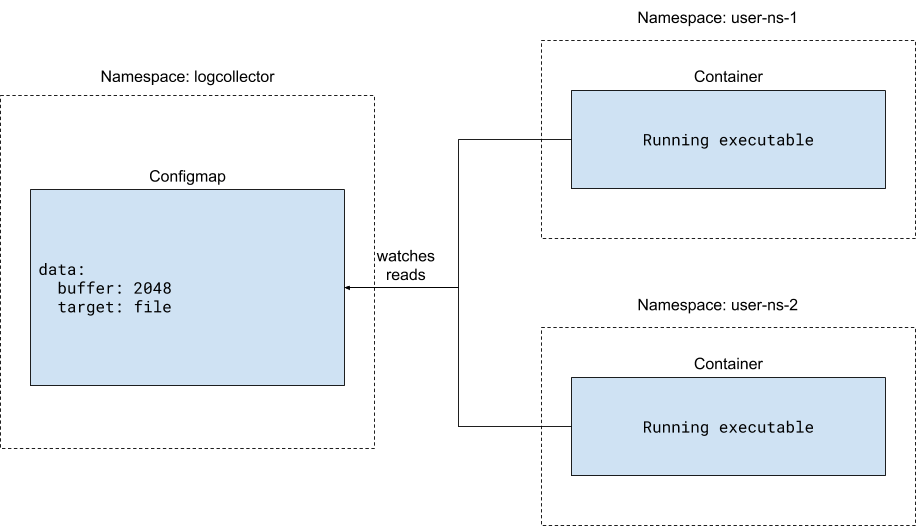 In this Kubernetes controller pattern, different containers in different namespaces retrieve their configuration by reading from a centralized ConfigMap.