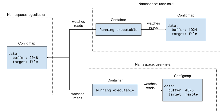 In this Kubernetes controller pattern, each container takes its configuration from a centralized and a local ConfigMap.