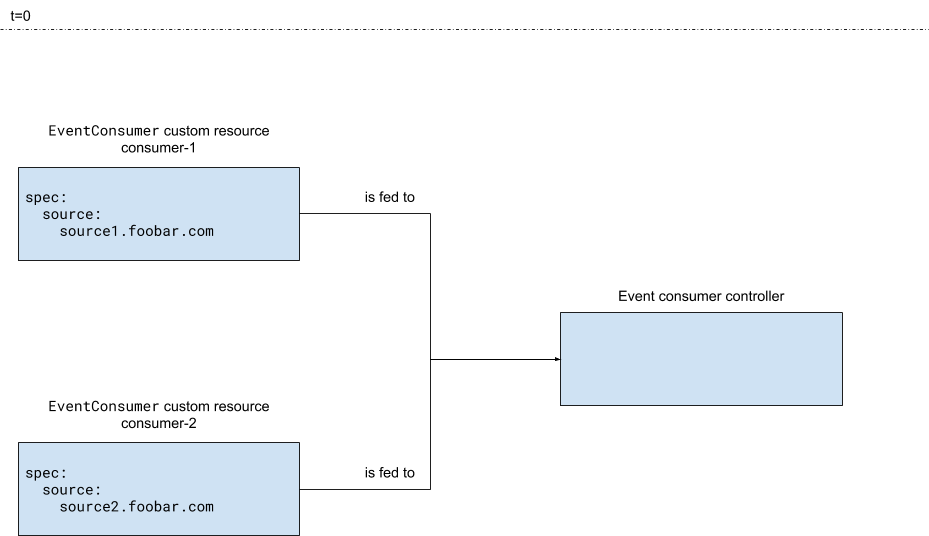 In this Kubernetes controller pattern, custom resources are used to configure applications.