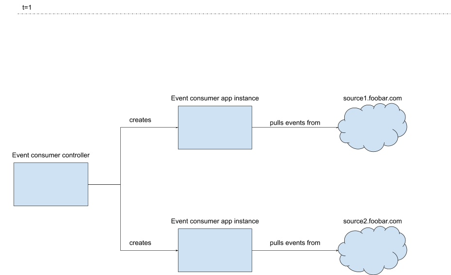 In this Kubernetes controller pattern, the configuration adds custom resources.