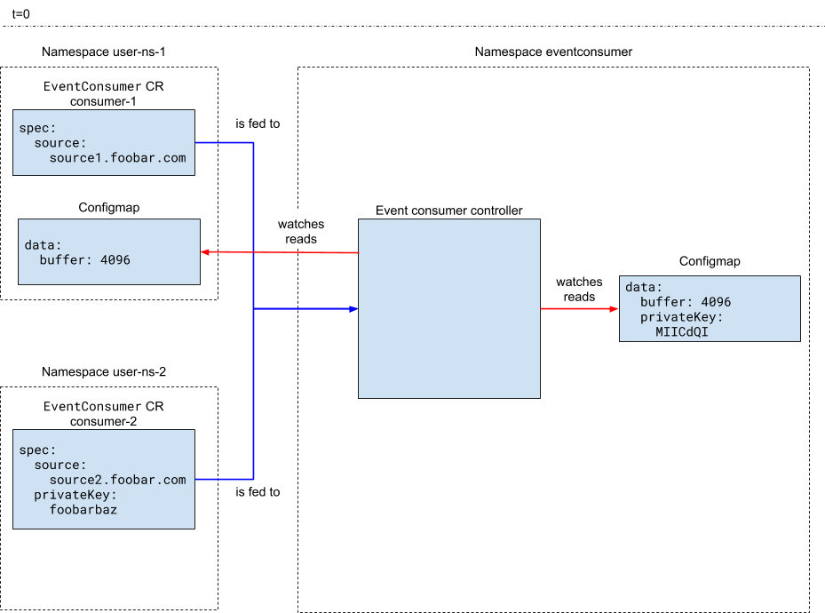 In this Kubernetes controller pattern, the controller creates the application landscape based on the custom resources and ConfigMaps.