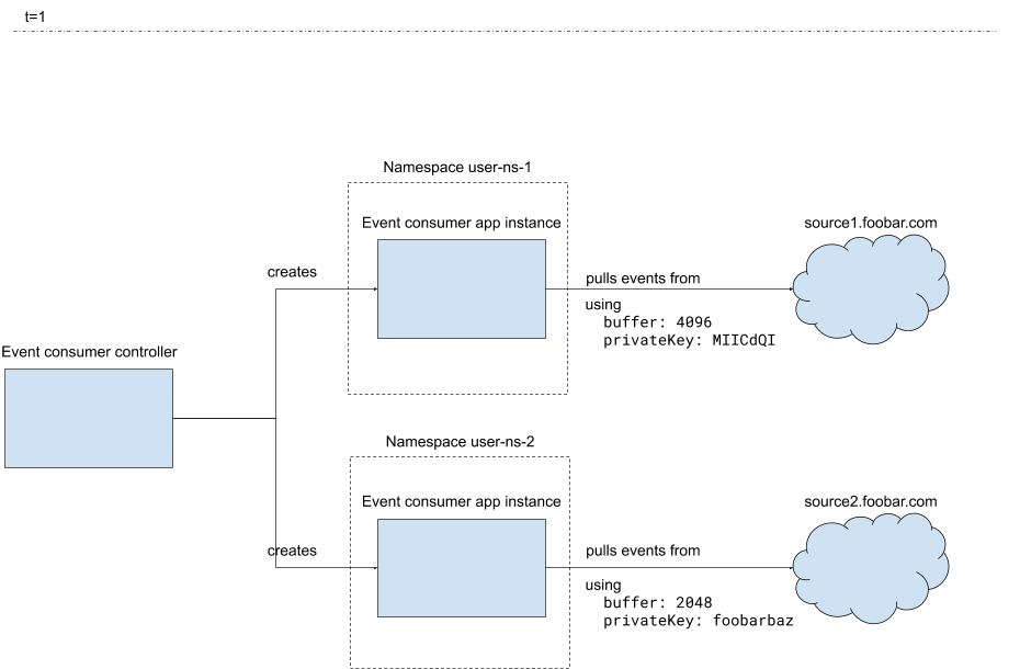 In this Kubernetes controller pattern, the configuration relies first on custom resources, falling back to ConfigMaps.