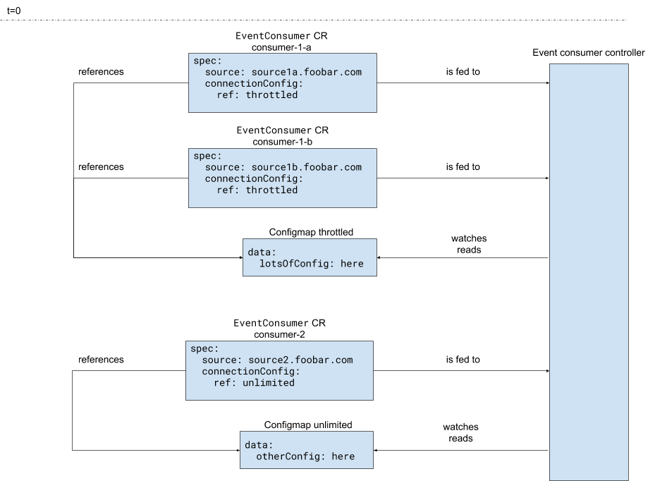 In this Kubernetes controller pattern, custom resources refer to a ConfigMap for part of their configuration.