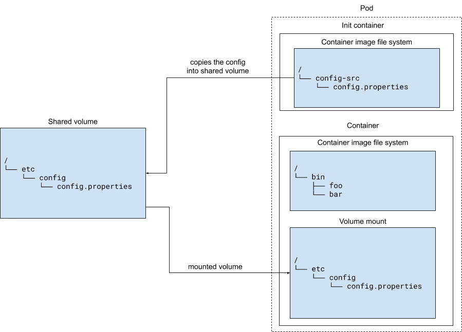 In this Kubernetes configuration pattern, an init container copies a configuration to the main container through a shared volume mounted in the main container.