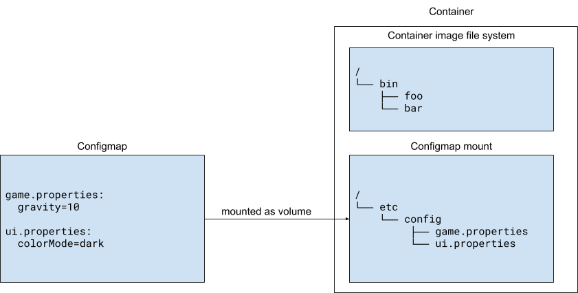 This Kubernetes configuration pattern mounts different ConfigMaps as multiple files in a volume.