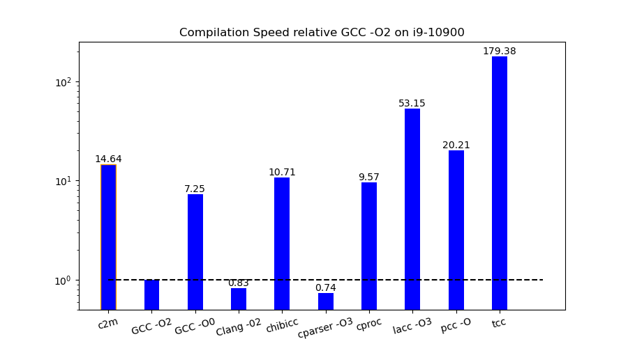 Relative speed of bulk compilation.