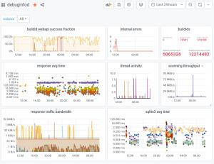The dashboard displays a variety of debuginfod metrics.