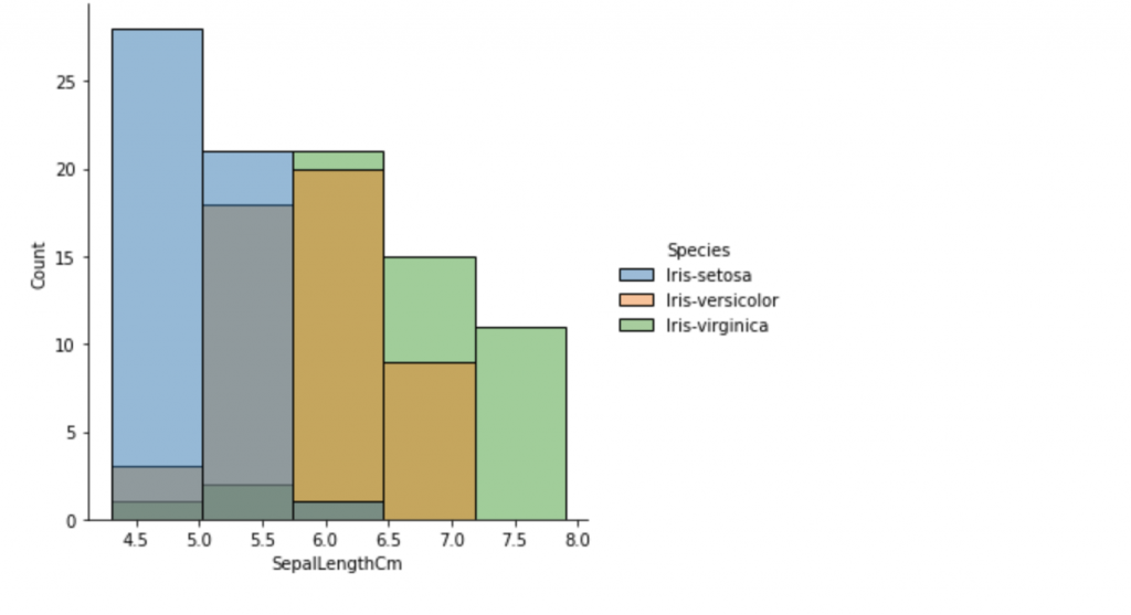 The chart shows Count on the y-axis and SepalLengthCm values on the x-axis, with colors that define the species type.