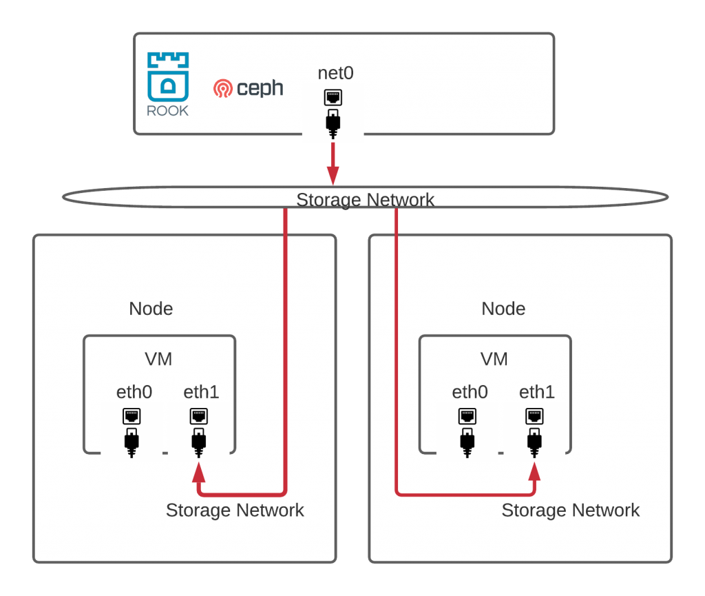 A diagram of a storage network attachment using Multus.