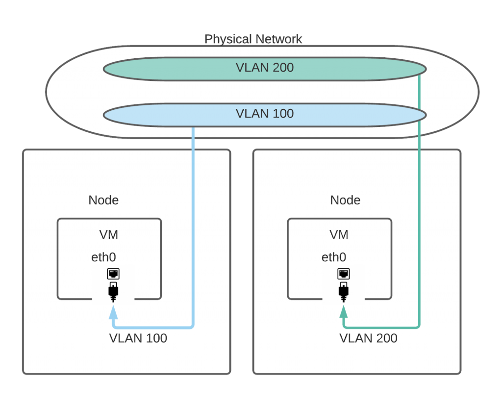 Separating virtual machines using Multus and VLAN.