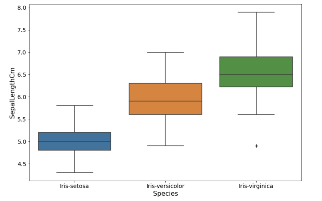 A box plot with SepalLengthCM values defined on the y-axis and species on the x-axis.