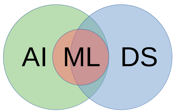 Artificial intelligence and data science overlap. Machine learning is a subset of artificial intelligence that overlaps with data science.