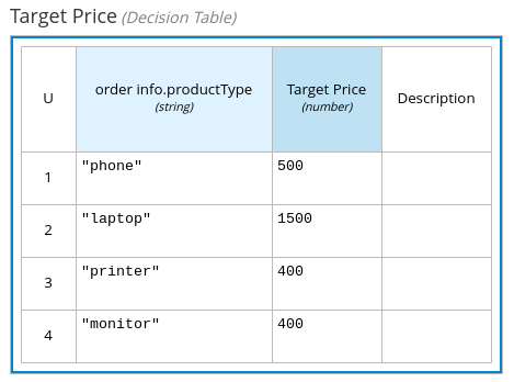 The decision table captures the product type and target price for each request.