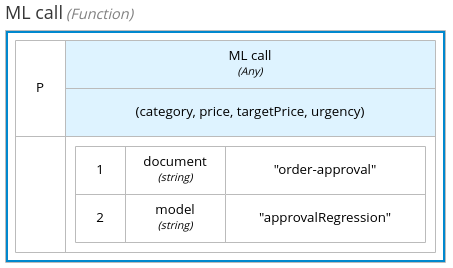 When a user chooses the PMML document and model from a drop-down list, PMML introspection automatically infers the input parameters.