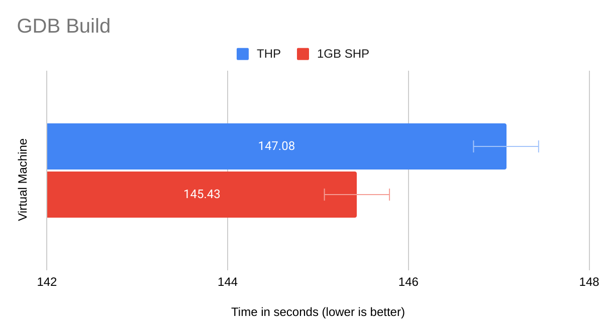 In building GDB, the 1GiB SHP VM is faster than the THP VM.