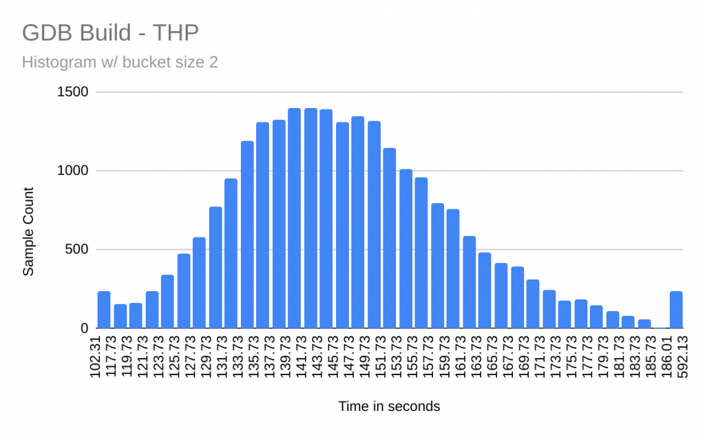 Times required for GDB builds on the THP VM.