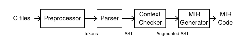 The MIR compiler passes through four stages in order: preprocessor, parser, context checker, and MIR generator.