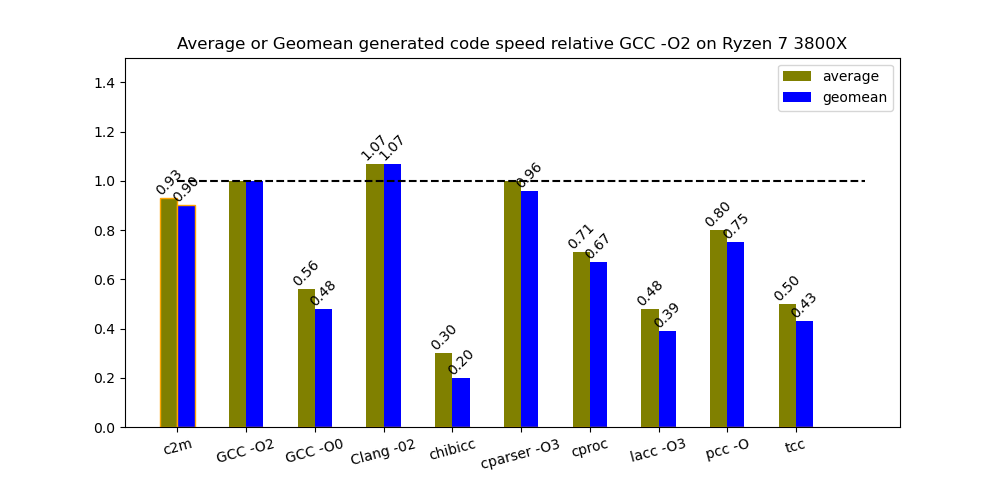 Relative speed of code generated by the compilers tested, benchmarking on an AMD processor.