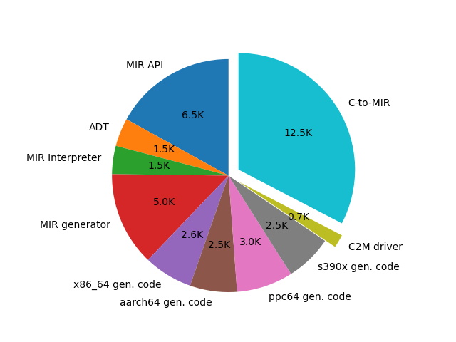 The sizes of the source code in the major components of c2m shown in a pie chart. The largest component is the C-to-MIR compiler with 12.5K lines of code.