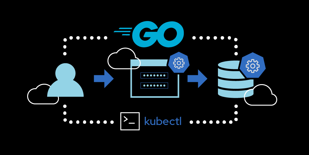 Create a Kubernetes Operator in Golang to automatically manage a simple, stateful application