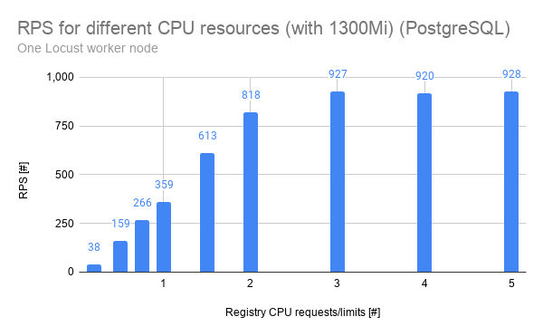 A graph showing RPS for CPU resources on PostgreSQL.