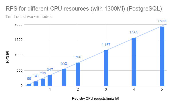 A graph showing RPS for CPU resources, scaled from one Locust follower node to 10.