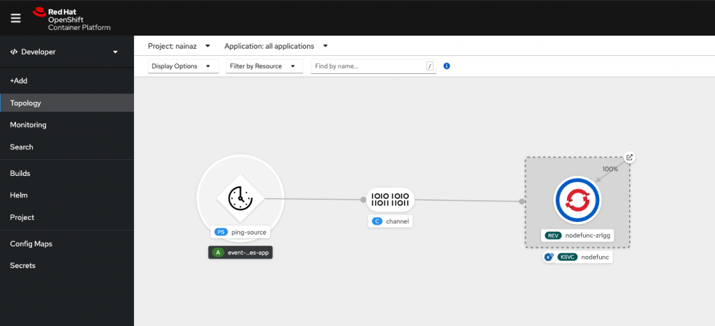 The serverless function is connected to the event source via the channel. The serverless function pod is active and receiving events.