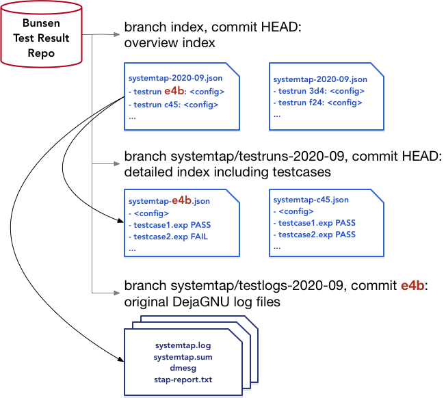 The branches, the relationships between branches, and the layout of a Bunsen test result repository.