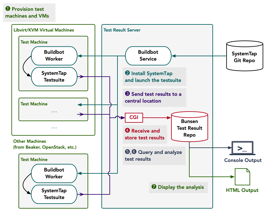 Components and their interactions in the SystemTap testing infrastructure.