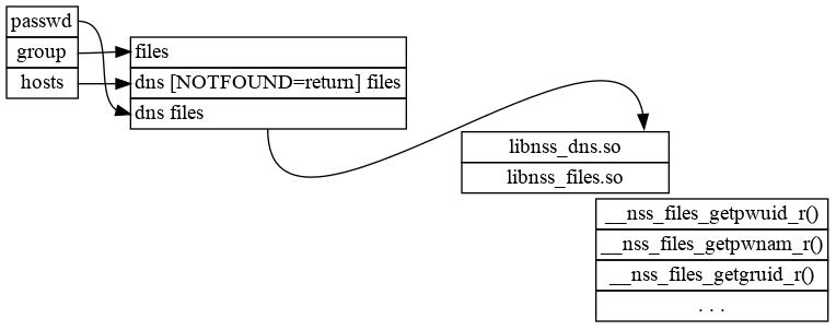 Change flow: passwd> dns files > libnss_dns.so + libnss_files.so + __nss_files, group > files, hosts > dns [NOTFOUND=return] files