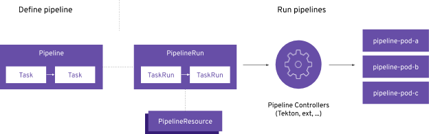 Defining and running a pipeline from pipeline Tasks through PipelineRun TaskRuns, controllers, and pods.