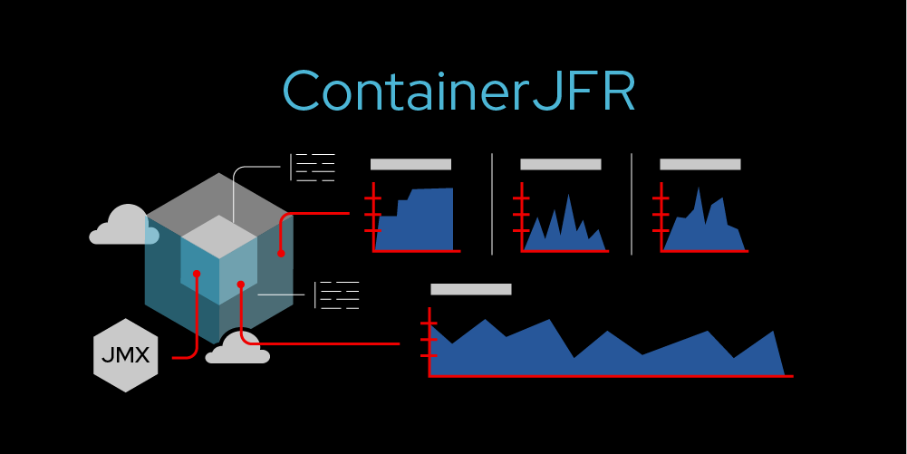 Introduction to ContainerJFR: JDK Flight Recorder for containers