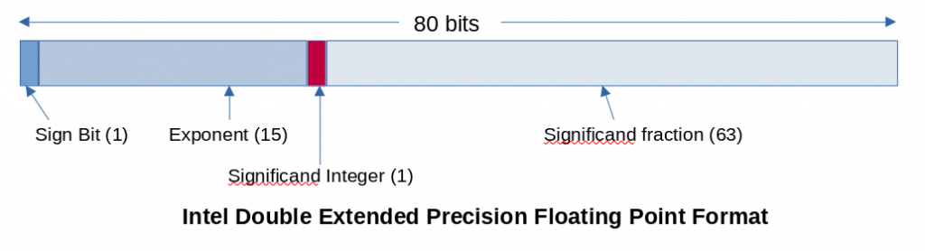 The Intel double extended-precision floating point format consists of a sign bit, a 15-bit exponent, a 1-bit significand integer, and a 63-bit significand fraction.