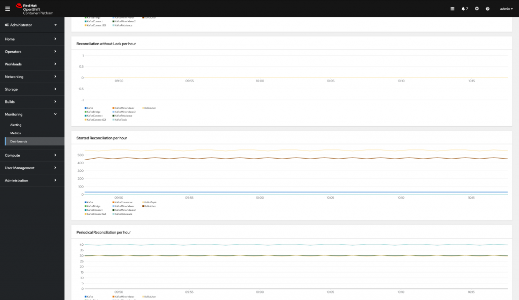 Kafka metrics displayed in the Openshift 4 dashboard.