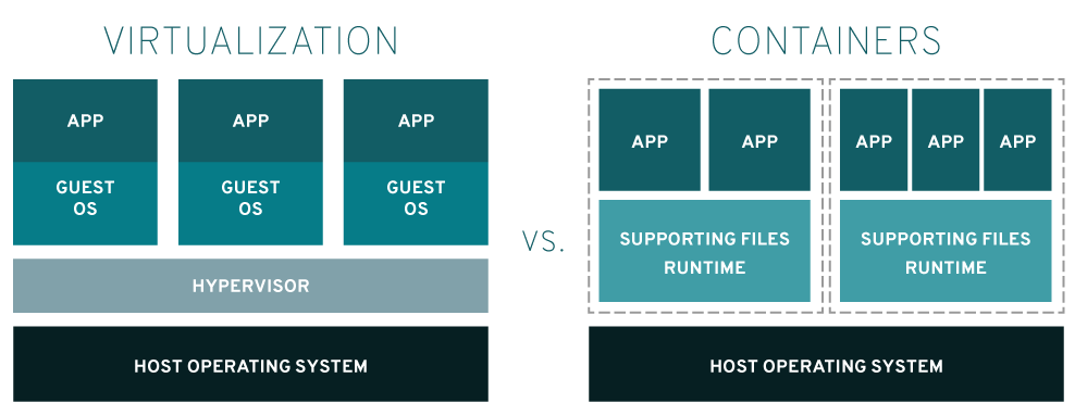 A diagram showing the difference between a virtual machine and a container.