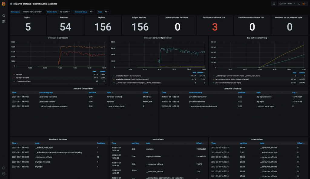 The Kafka Exporter dashboard with collected data.